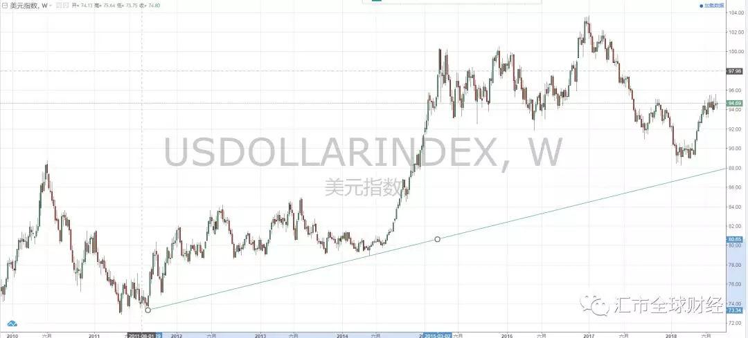 美元走势图最新行情_今天美元指数走势图