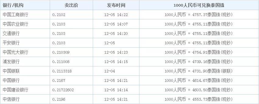 外币汇率,今日全球外币汇率一览表