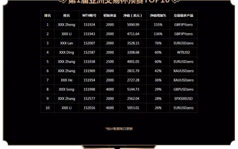 """ACY稀万""""第1届亚洲交易杯""""预赛TOP10入围名单已出炉"""