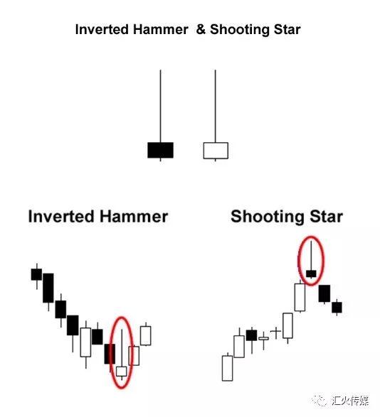单根蜡烛图线形态(锤头线、上吊线、倒锤头和射击之星)