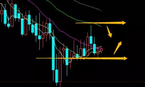 今日外汇交易策略(黄金原油日内交易操作策略)