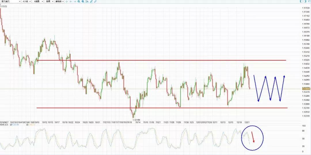 金道贵金属外汇交易分析