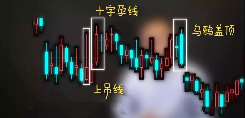 头顶部K线形态和平头底部K线形态分析