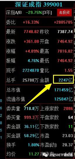 股市大涨,如何抓住时机挽回损失并盈利?