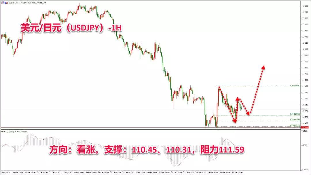 外汇交易网货币日内交易策略