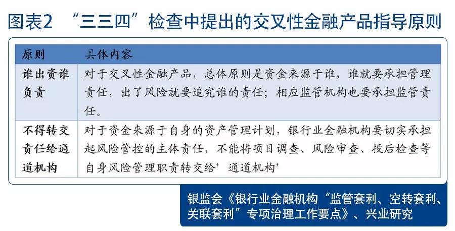 《关于规范银信类业务的通知》解读