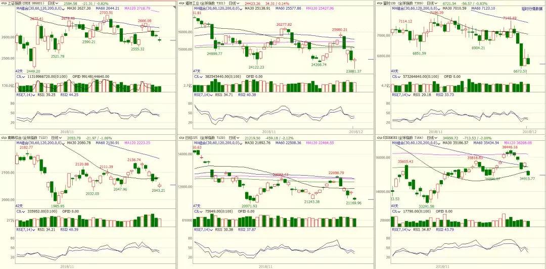 油价技术分析:短期价格反复无常 等待价格突破区间
