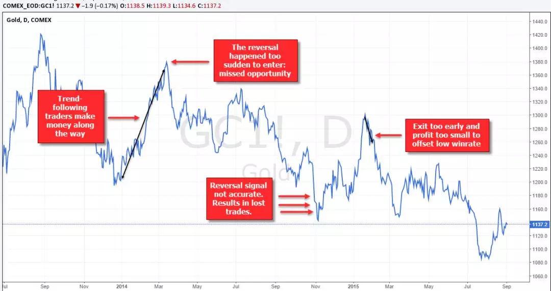 为什么外汇交易者喜欢猜顶和底