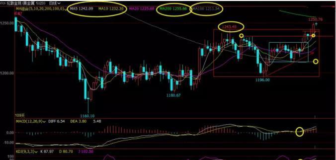 """2月10日现货黄金、白银、原油、外汇短线交易策略"""""""