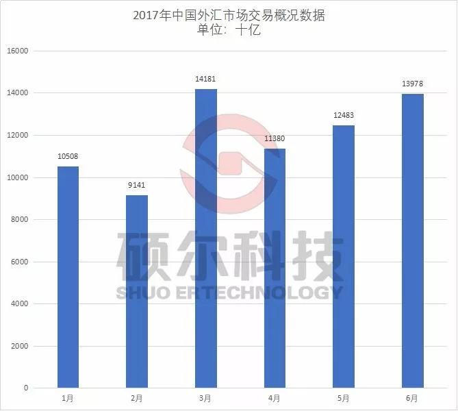 中国外汇市场现状研究分析报告(2018)