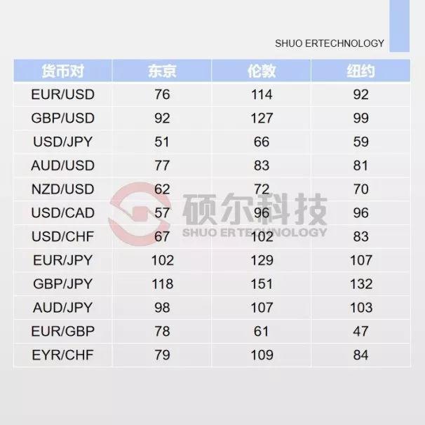 外汇市场时间与外汇交易时间