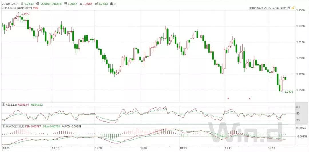 欧央行结束量化宽松时代 油价上涨提振市场风险情绪