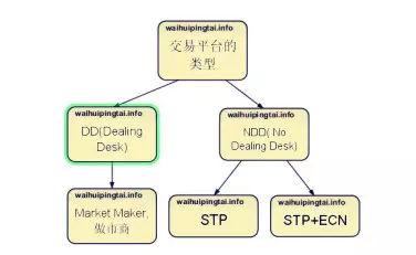 外汇平台几种类型:ECN、STP、NDD及MM详解