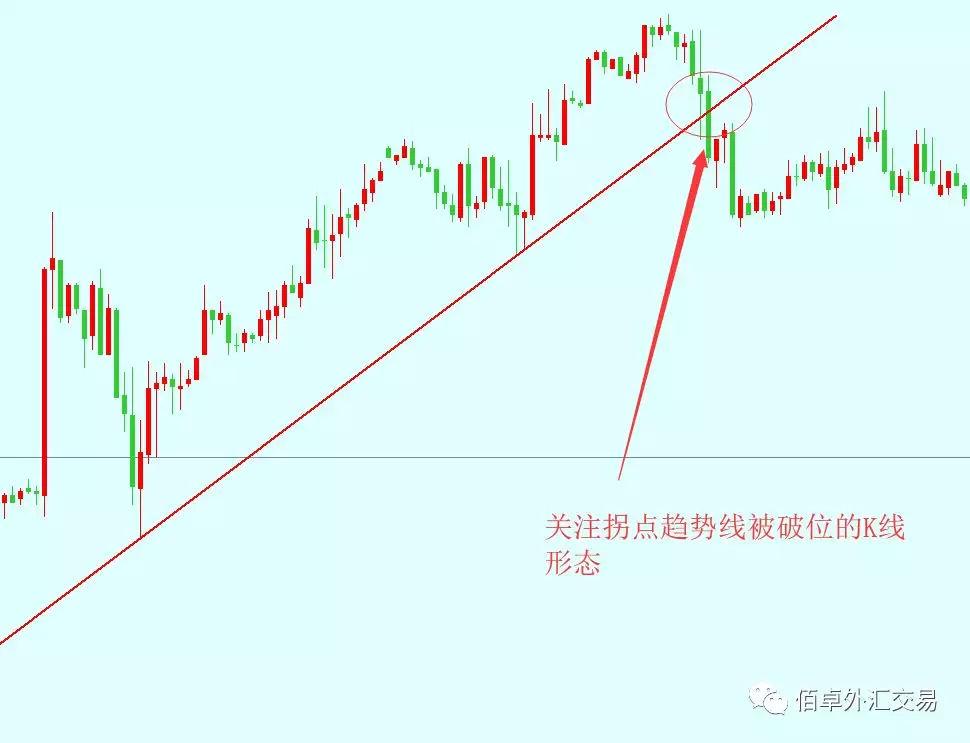 外汇交易实战干货分享四之趋势线