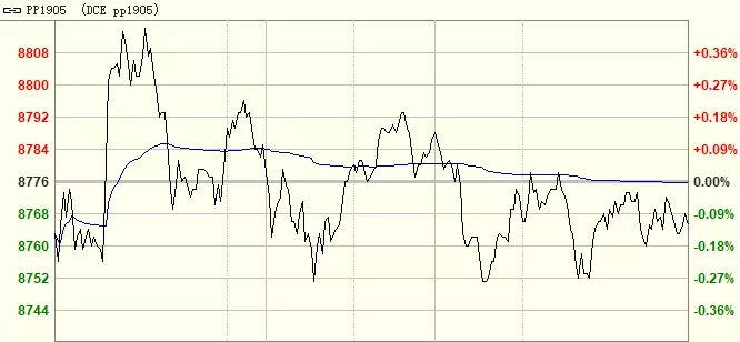 PP日评:现货无波动,期货高位运行