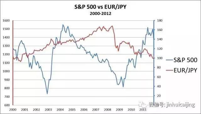 股票与外汇的关系