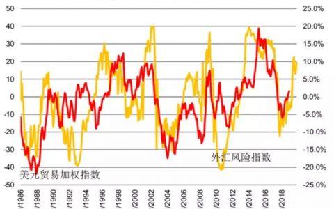 【图表推荐】美元外汇风险指数vs 美元贸易加权指数