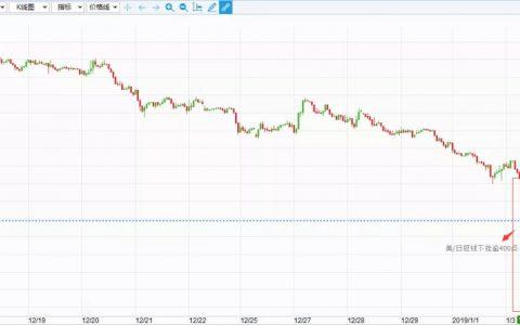 汇市再现闪崩,避险日元短线飙高逾400点