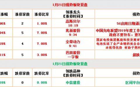 「原油市场行情」收盘时刻(1月21日)沪指站上60日线 进一步上攻拓展空间