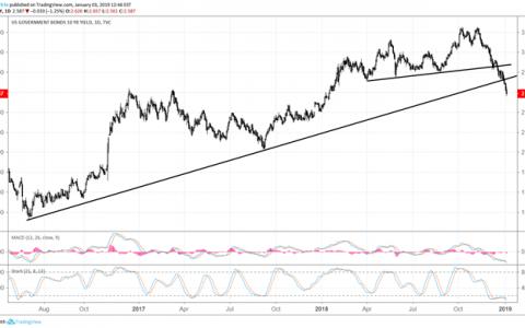 黄金的看涨突破在日元暴跌期间延续涨势