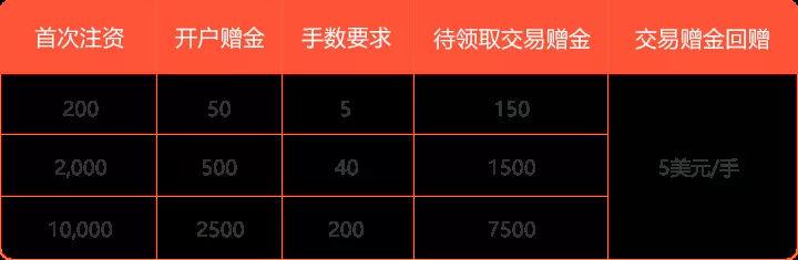皇御贵金属存一万送一万,成本低至万分之0.6活动