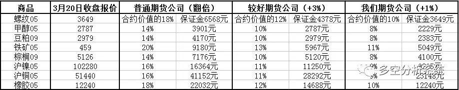 期货保证金只加1%什么概念,相当于保证金使用率增加50%;手续只加1分什么概念,豆粕手续费一共才1.51元
