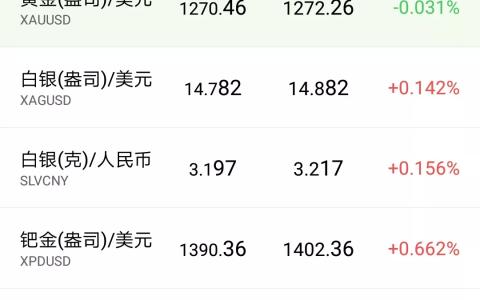 【今日牌价】2019年4月24日贵金属、原油外汇行情和中国银行外汇牌价