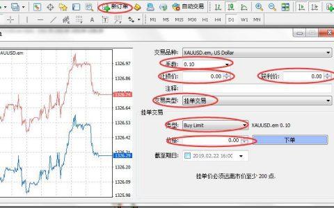 金道环球MT4限价卖出(Sell limit)指南