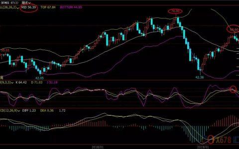 原油价格投资分析师荣轩点金5.21原油操作策略