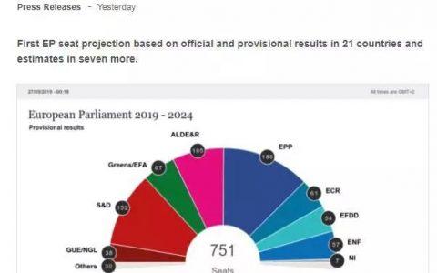 欧洲议会选举结果对欧元有什么影响?