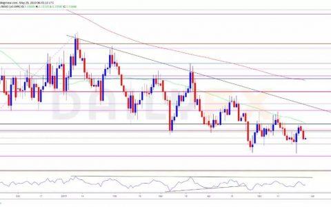 外汇趋势分析:欧元英镑都面临下行压力