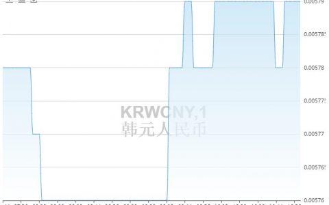 韩元对人民币汇率走势分析(今日韩元汇率)