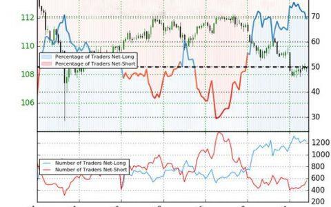 市场避险情绪持续弥漫 美元兑日元测试关键支撑后市将发生逆转?