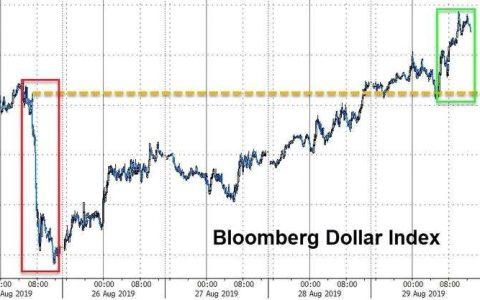 """八月市场""""灾难""""行情即将收官!美元却在月底焕发新春?"""