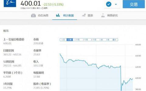eToro:波音暴跌 英伟达官宣69亿美元最大收购案