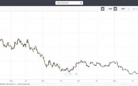 eToro:德意志银行 从风光无限到委屈求全