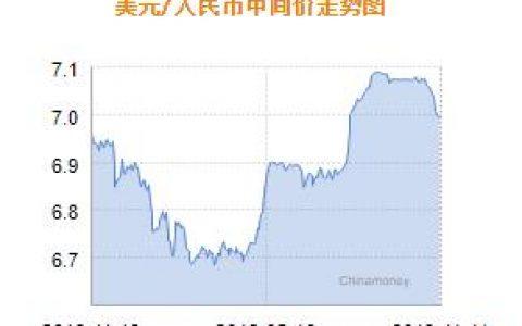 人民币兑美元中间价报6.9933 上调12个基点