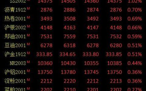 期市午评:黑色系多数上涨双焦领涨 焦煤涨超2%、焦炭涨超1%