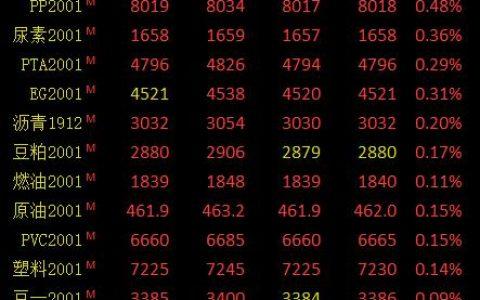 期市早评:商品期货涨跌参半 郑醇、菜粕开盘涨超1%