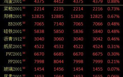 期市午评:印度减少马来棕油进口 棕榈临近收盘快速下挫触及跌停