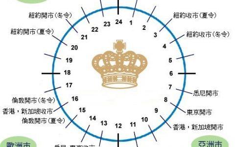 时间主要外汇交易时间