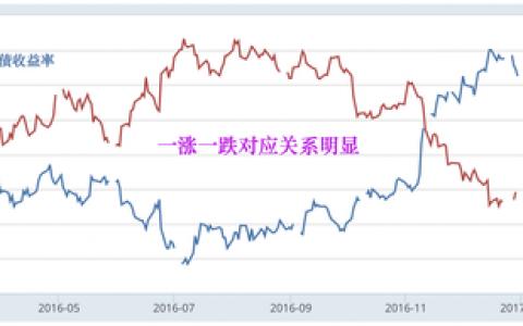 领峰贵金属:美债美指变奏下的金价走势
