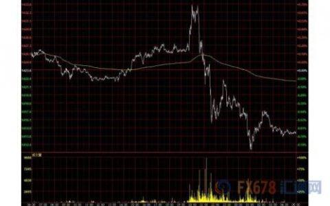 财经早餐:欧银暗示降息欧元创逾两年新低 黄金再度受挫