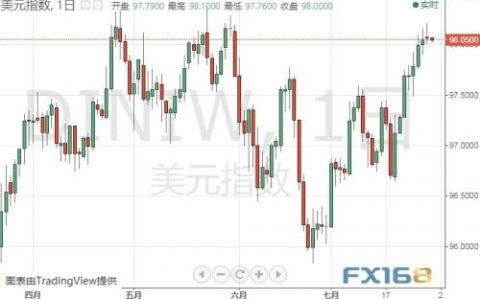 美联储决议日!美元恐剧烈波动 两大情形料刺激金价大涨