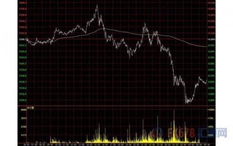 财经早餐:贸易形势趋缓美元飙升 黄金重挫30美元避险货币下跌