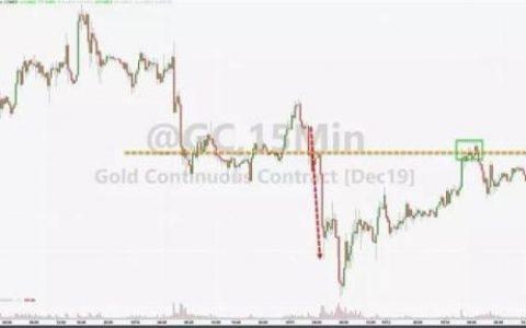 注意!黄金已五天与美元同涨同跌 请及时转变思路