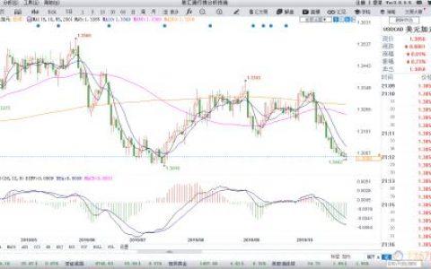 贸易局势向好提振商品货币 加元创逾三个月新低