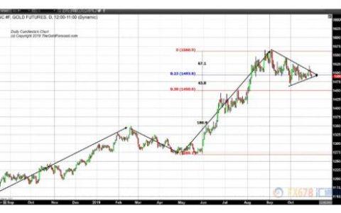 黄金交易提醒:美联储决议来袭 黄金或围绕1490上下波动30美元!