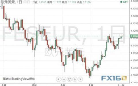 欧银行长拉加德今晚首次讲话 这些因素或影响本周金价