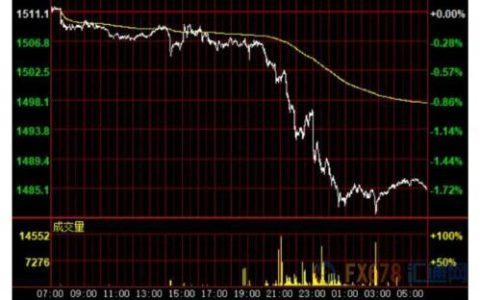 财经早餐:美元飙升避险货币重挫 金价创一个月来最大跌幅